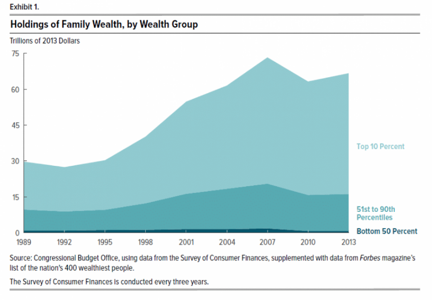 Holdings of Family Wealth