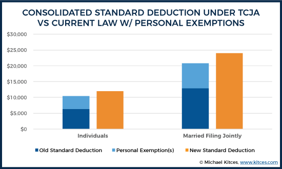 consolidated standard deduction under tcja